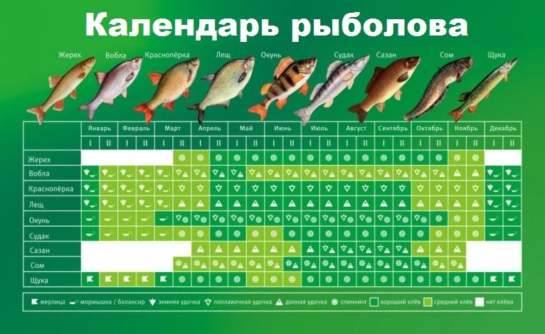 рыбацкий календарь на апрель